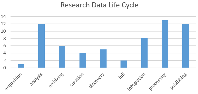 Pilots accoding to the focused phases of reasearch data life cycle